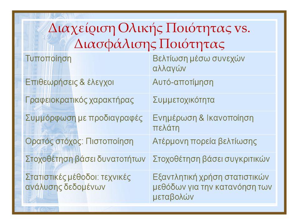 Διαχείριση Ολικής Ποιότητας vs. Διασφάλισης Ποιότητας