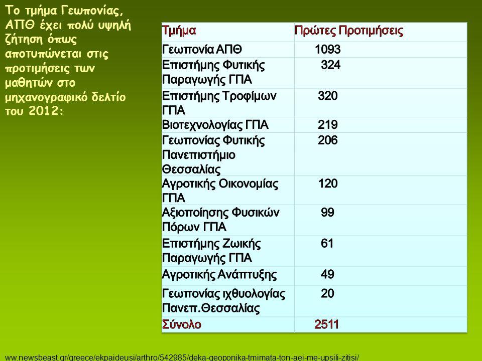 Επιστήμης Φυτικής Παραγωγής ΓΠΑ 324 Επιστήμης Τροφίμων ΓΠΑ 320