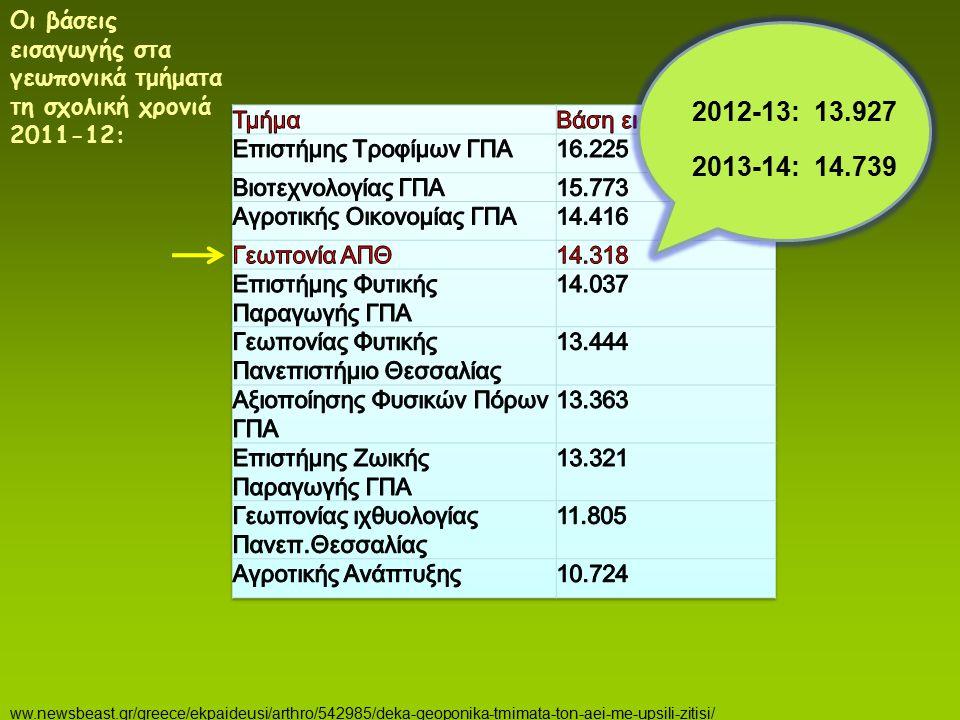 Οι βάσεις εισαγωγής στα γεωπονικά τμήματα τη σχολική χρονιά 2011-12: