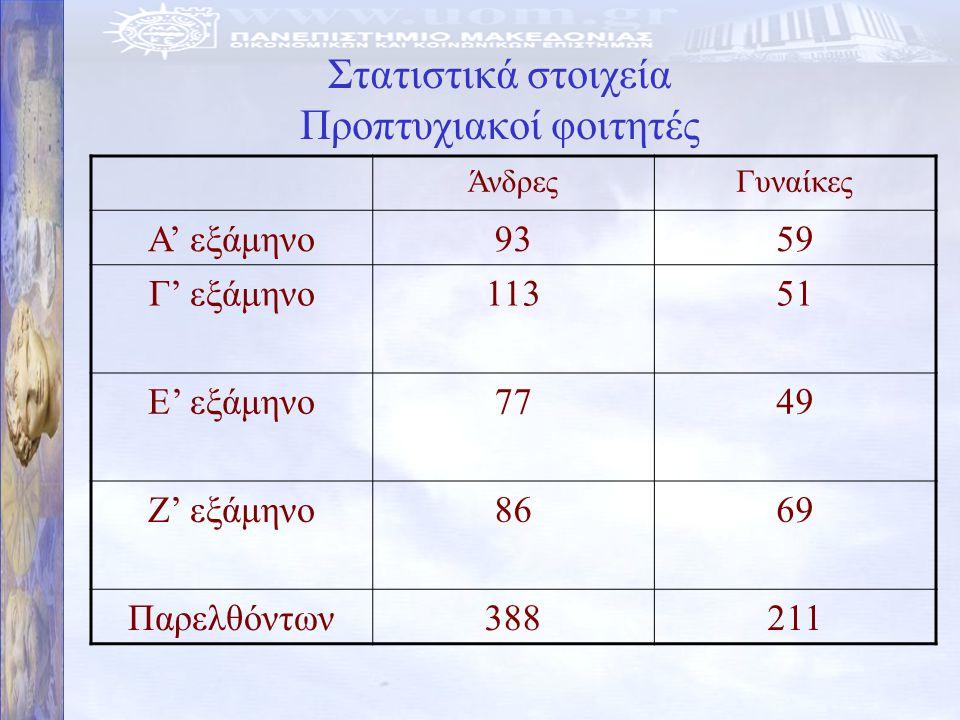 Στατιστικά στοιχεία Προπτυχιακοί φοιτητές