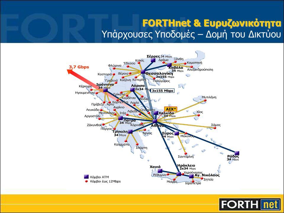FORTHnet & Ευρυζωνικότητα Υπάρχουσες Υποδομές – Δομή του Δικτύου