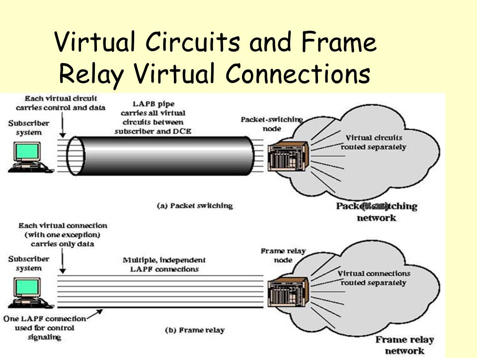 Virtual Circuits and Frame Relay Virtual Connections