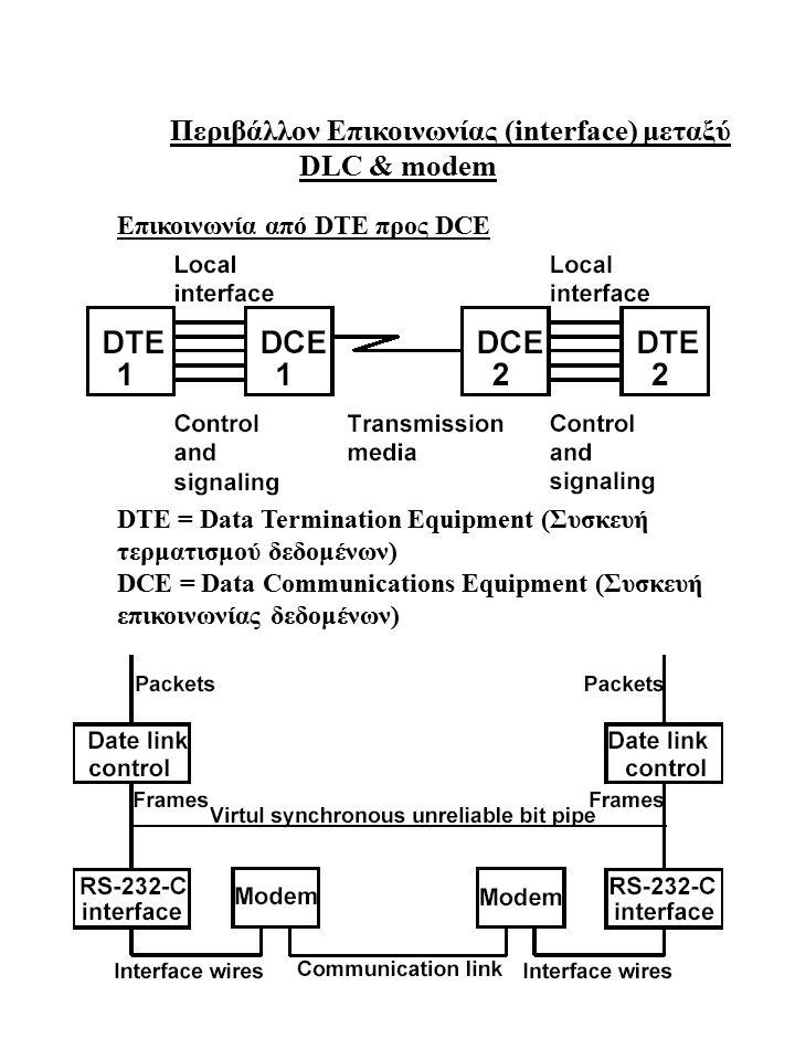 Περιβάλλον Επικοινωνίας (interface) μεταξύ