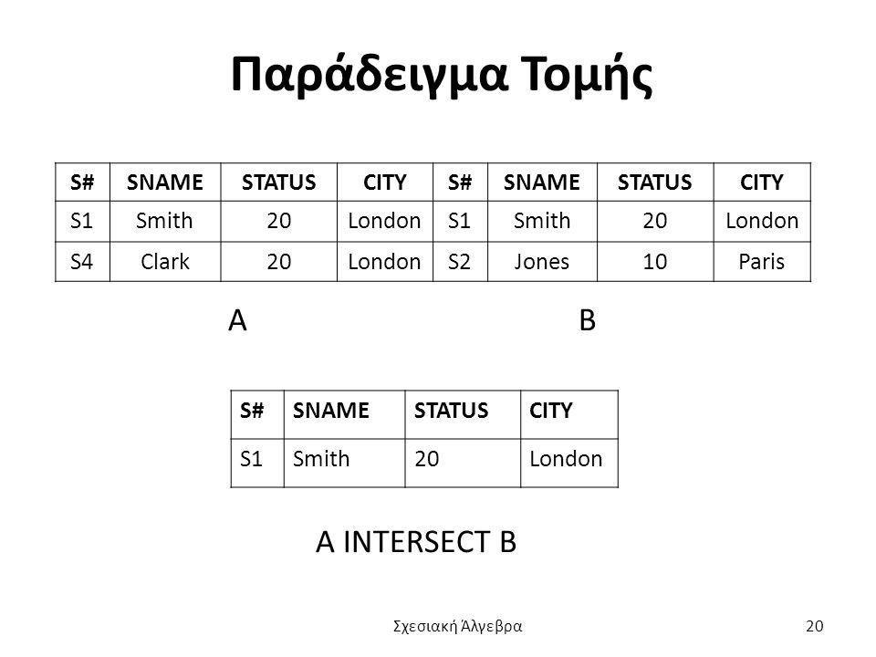 Παράδειγμα Τομής Α Β Α INTERSECT B S# SNAME STATUS CITY S1 Smith 20
