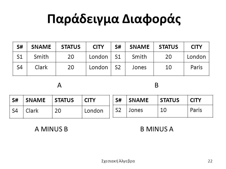 Παράδειγμα Διαφοράς Α Β Α MINUS B Β MINUS Α S# SNAME STATUS CITY S1