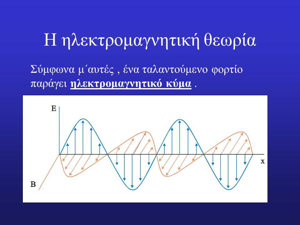 Η ηλεκτρομαγνητική θεωρία