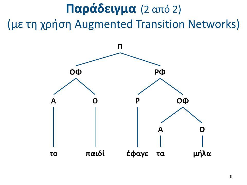 Αλγόριθμοι διόρθωσης ορθογραφικών λαθών