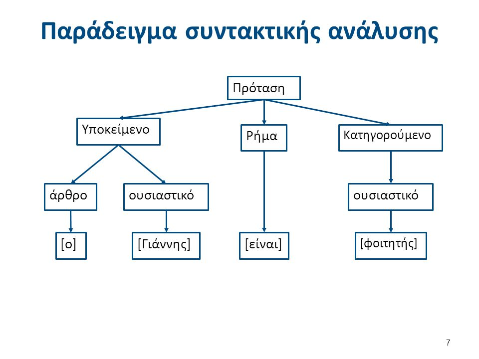 Παράδειγμα (1 από 2) (με τη χρήση Augmented Transition Networks)