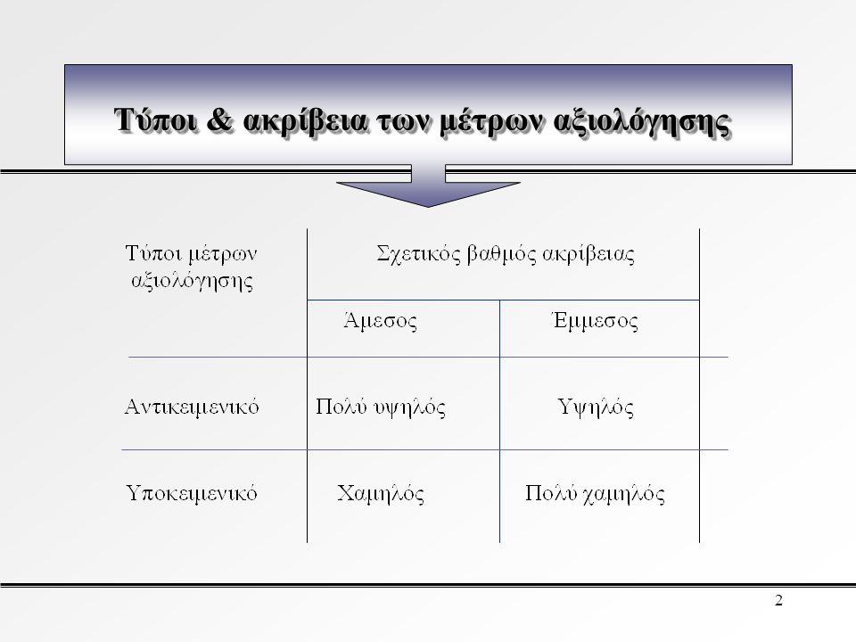 Τύποι & ακρίβεια των μέτρων αξιολόγησης