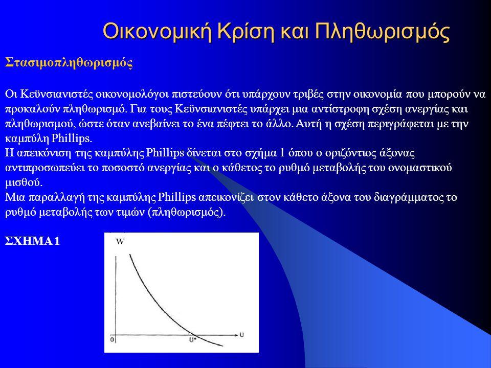 Οικονομική Κρίση και Πληθωρισμός