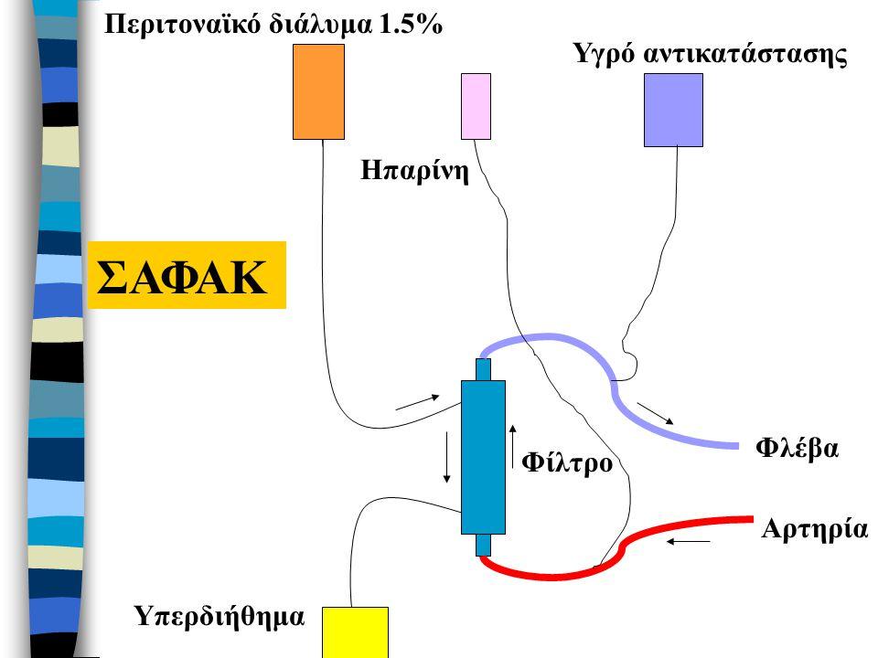 ΣΑΦΑΚ Περιτοναϊκό διάλυμα 1.5% Υγρό αντικατάστασης Ηπαρίνη Φλέβα