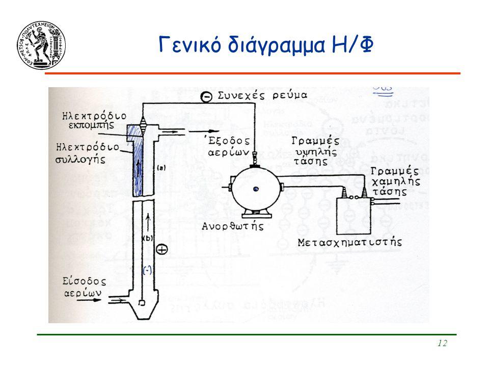 Γενικό διάγραμμα Η/Φ