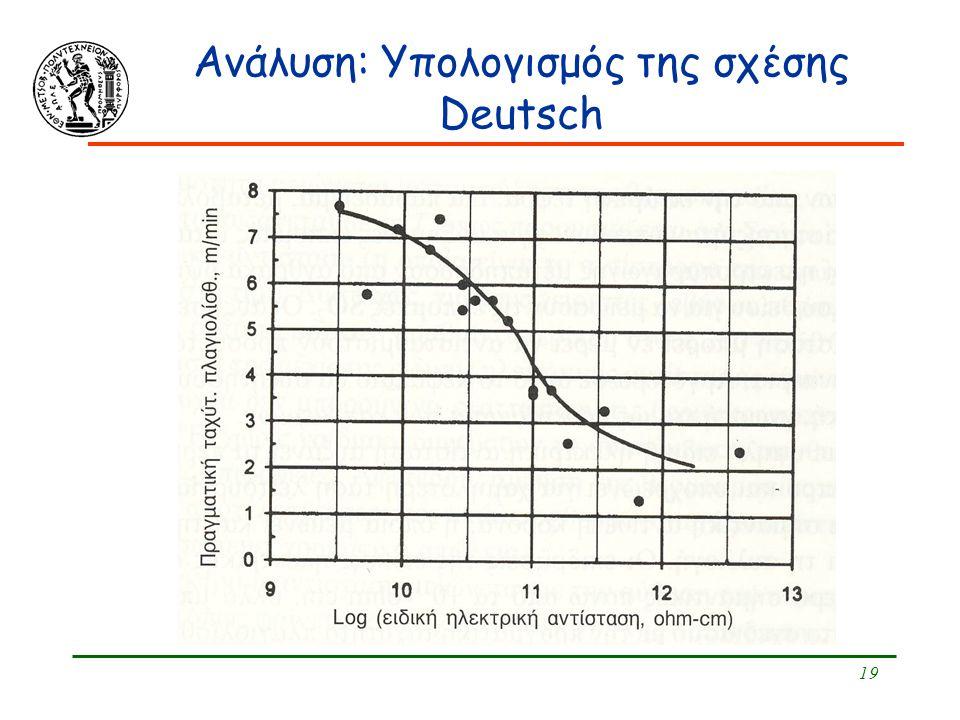 Ανάλυση: Υπολογισμός της σχέσης Deutsch