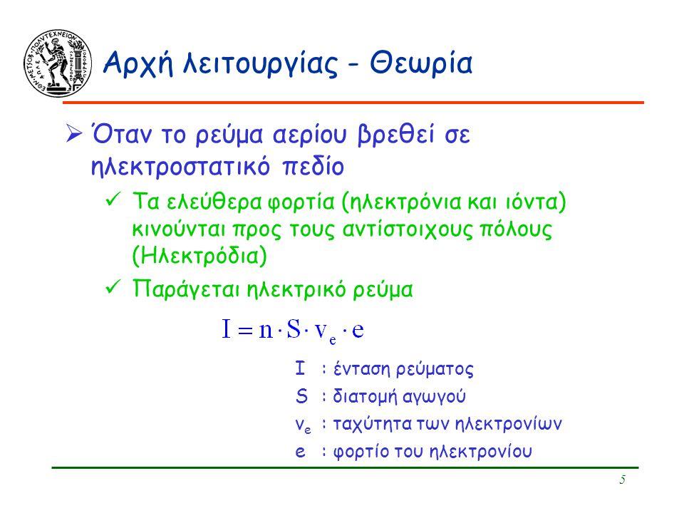 Αρχή λειτουργίας - Θεωρία