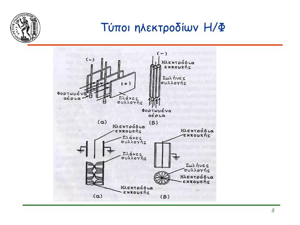 Τύποι ηλεκτροδίων Η/Φ