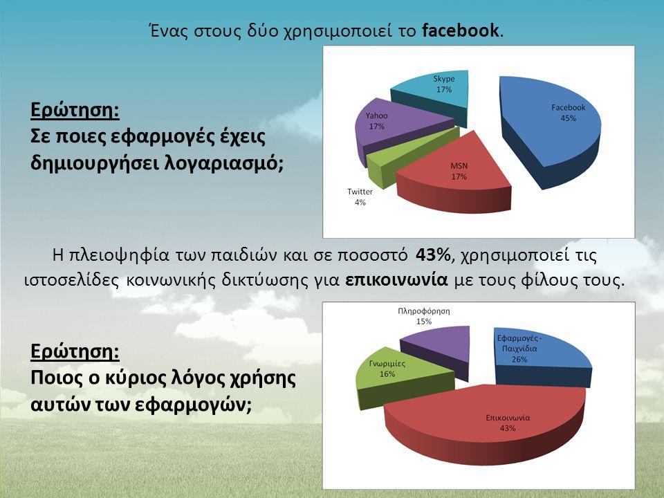 Ένας στους δύο χρησιμοποιεί το facebook.
