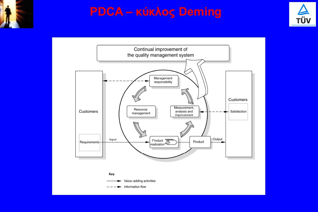 PDCA – κύκλος Deming 15