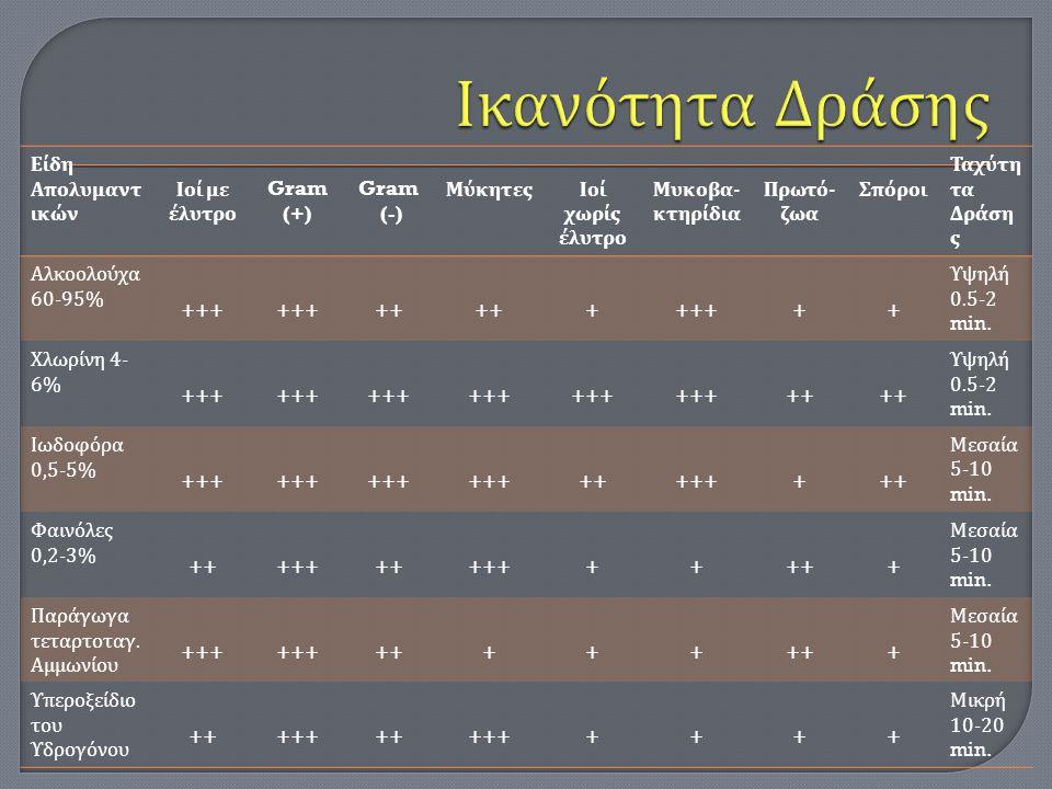 Ικανότητα Δράσης +++ ++ + Είδη Απολυμαντικών Ιοί με έλυτρο Gram (+)