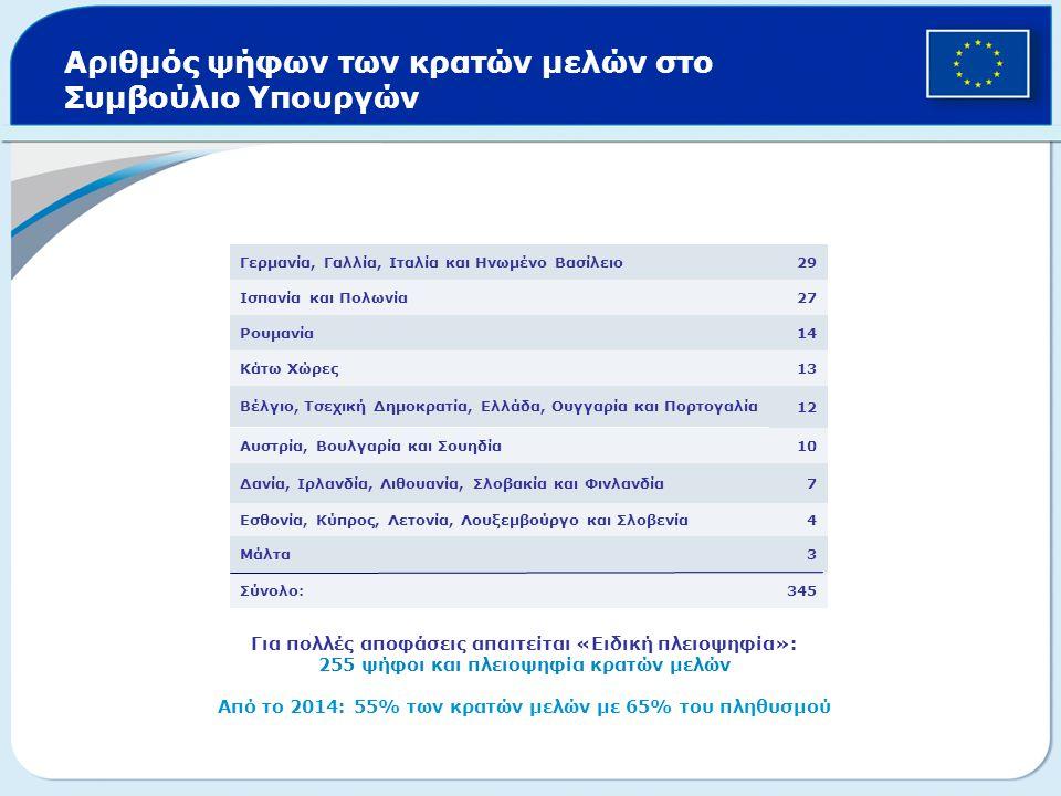 Αριθμός ψήφων των κρατών μελών στο Συμβούλιο Υπουργών