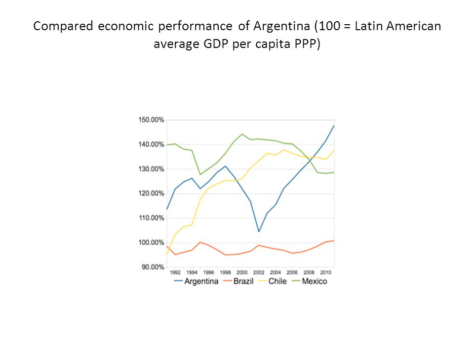 Compared economic performance of Argentina (100 = Latin American average GDP per capita PPP)