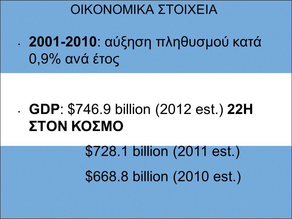 2001-2010: αύξηση πληθυσμού κατά 0,9% ανά έτος