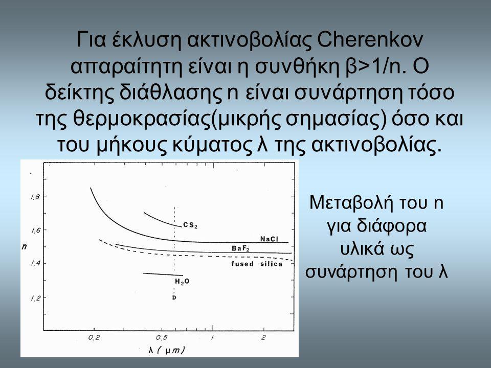Μεταβολή του n για διάφορα υλικά ως συνάρτηση του λ