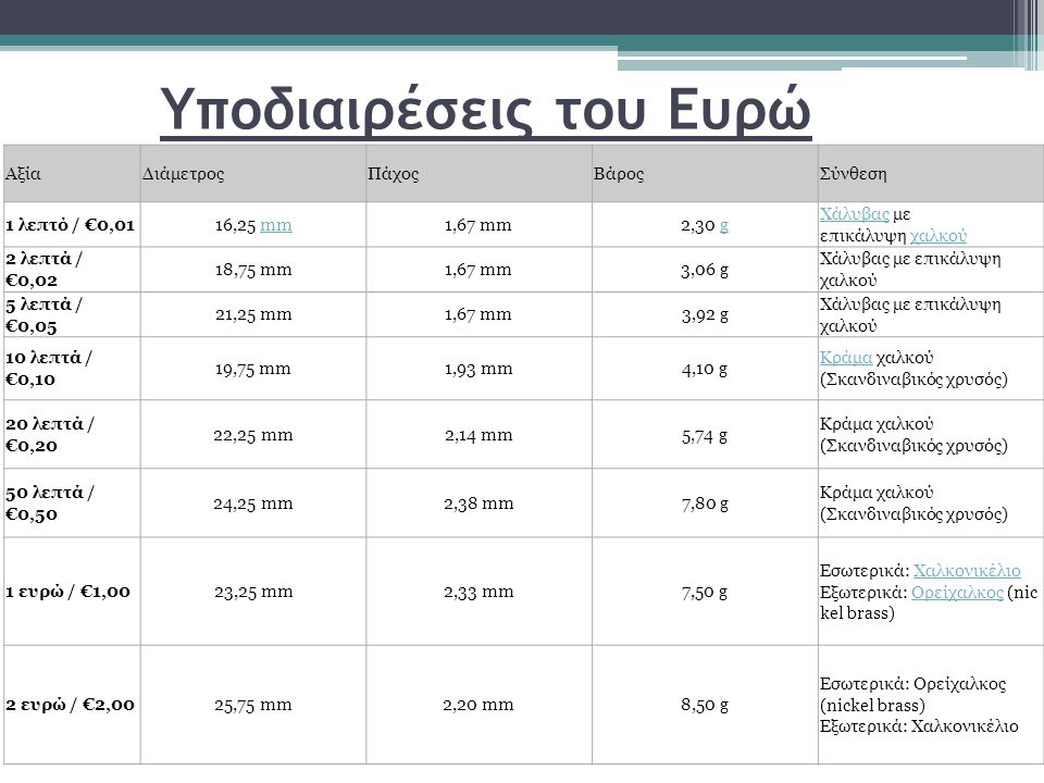 Υποδιαιρέσεις του Ευρώ