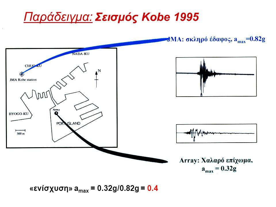 Παράδειγμα: Σεισμός Kobe 1995