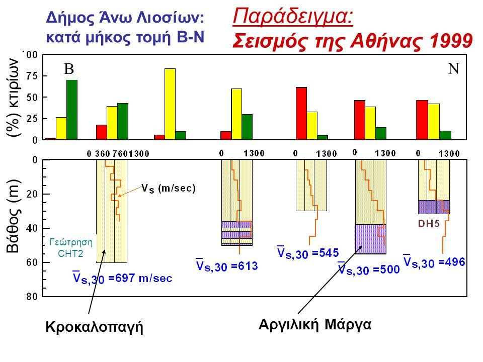 Παράδειγμα: Σεισμός της Αθήνας 1999 Δήμος Άνω Λιοσίων: