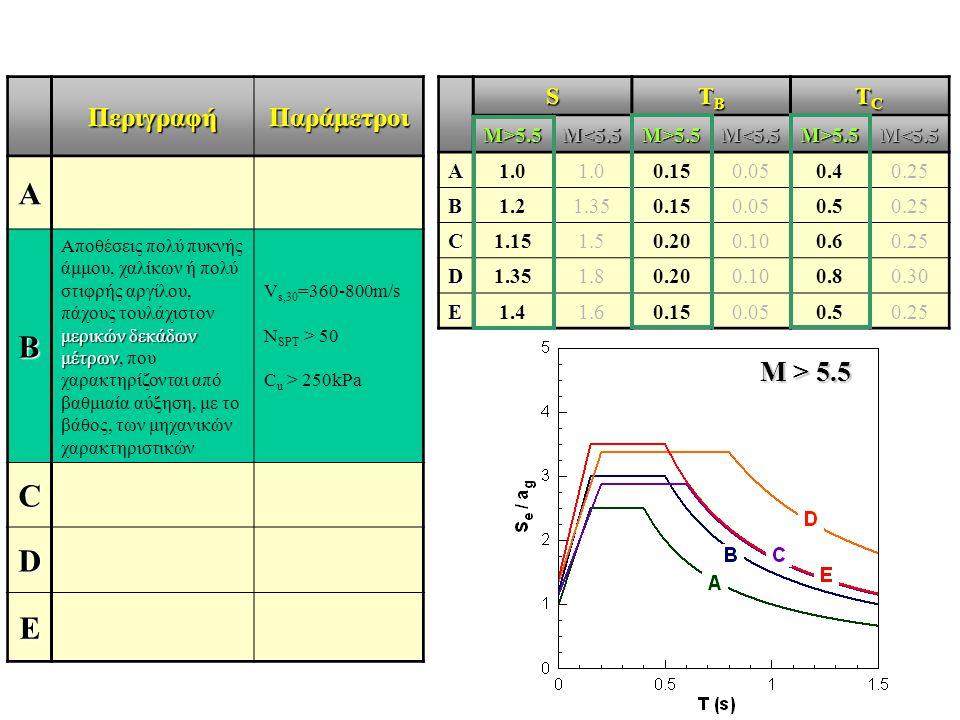 A B C D E Μ > 5.5 Περιγραφή Παράμετροι S TB TC M>5.5 M<5.5 A