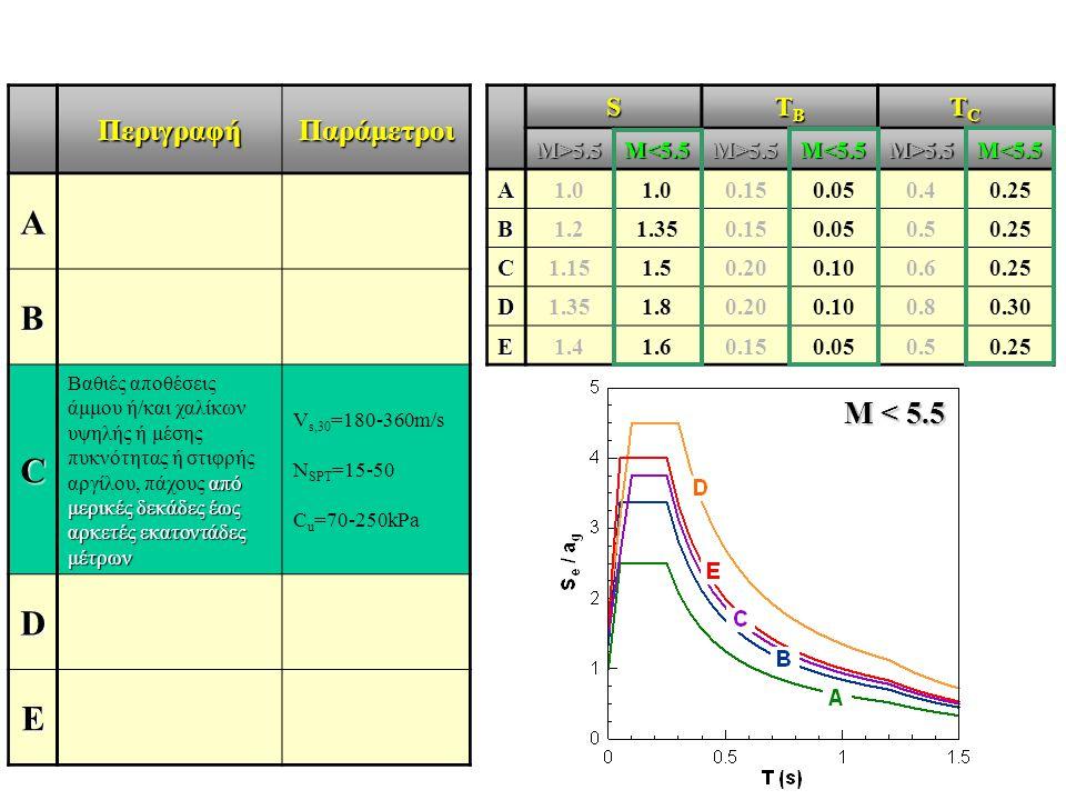 A B C D E Μ < 5.5 Περιγραφή Παράμετροι S TB TC M>5.5 M<5.5 A