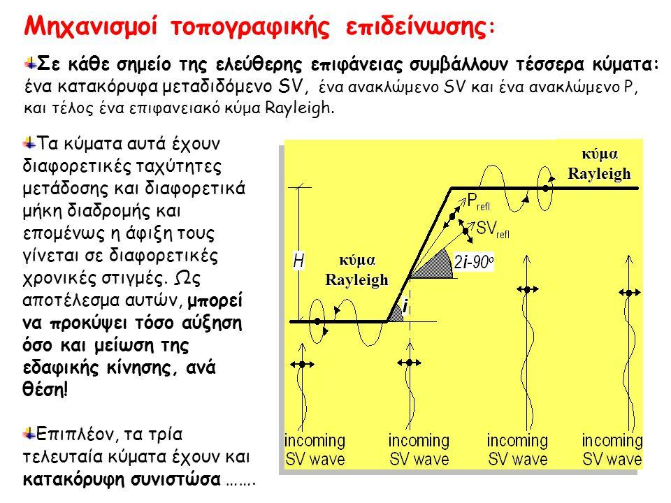 Μηχανισμοί τοπογραφικής επιδείνωσης: