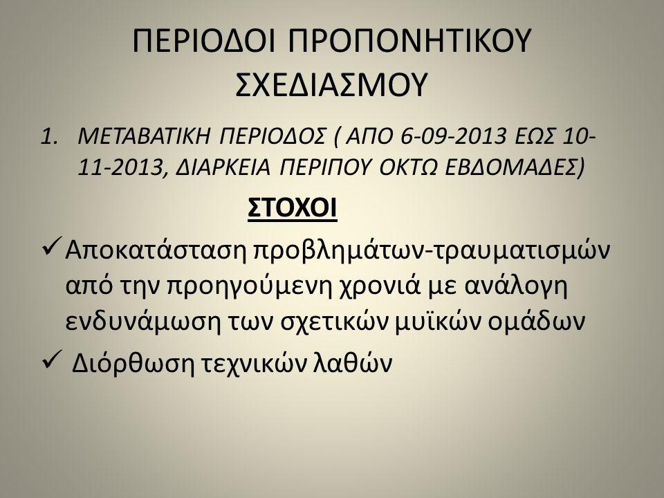 ΠΕΡΙΟΔΟΙ ΠΡΟΠΟΝΗΤΙΚΟΥ ΣΧΕΔΙΑΣΜΟΥ