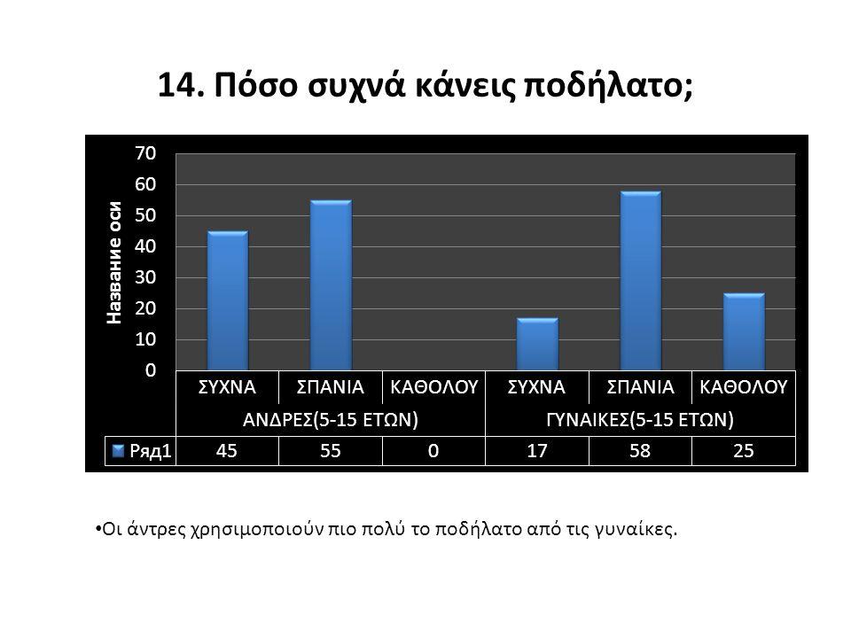 14. Πόσο συχνά κάνεις ποδήλατο;