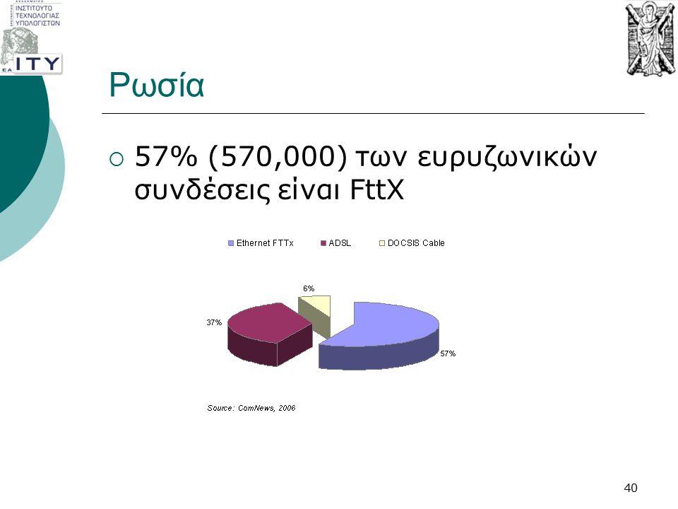 Ρωσία 57% (570,000) των ευρυζωνικών συνδέσεις είναι FttX