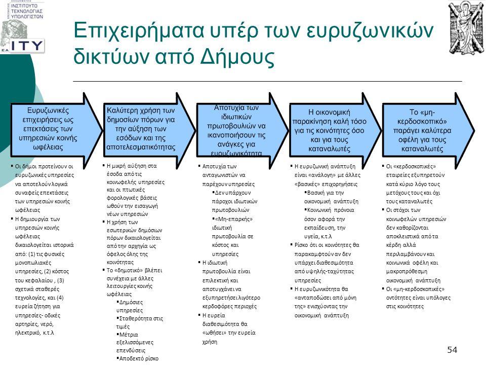 Επιχειρήματα υπέρ των ευρυζωνικών δικτύων από Δήμους