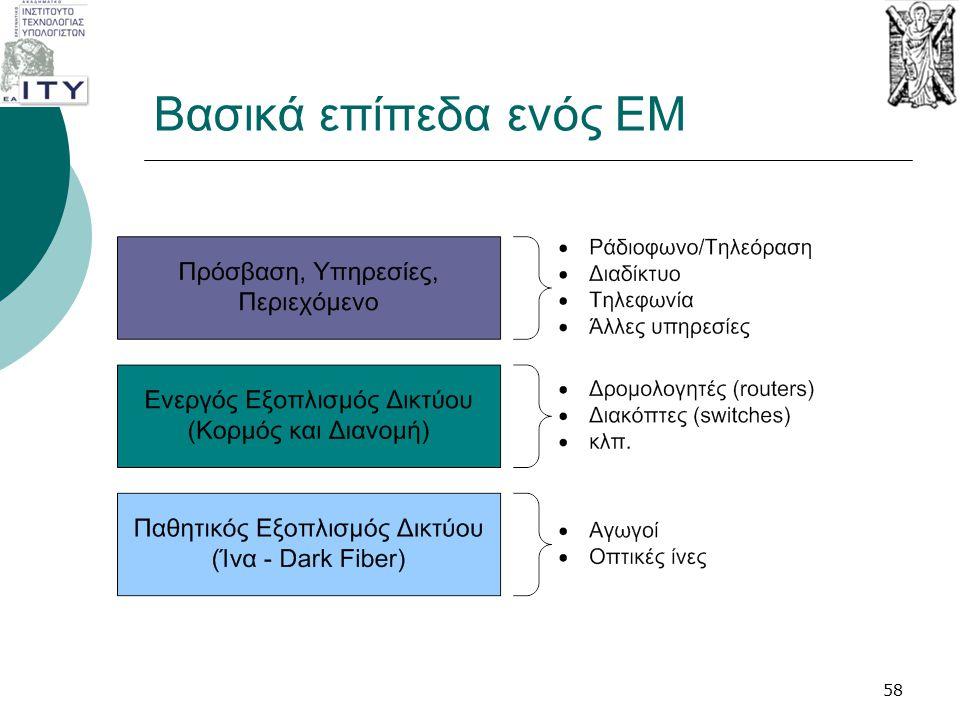Βασικά επίπεδα ενός EM