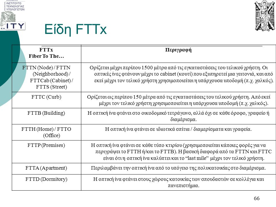 Είδη FTTx FTTx Fiber To The… Περιγραφή