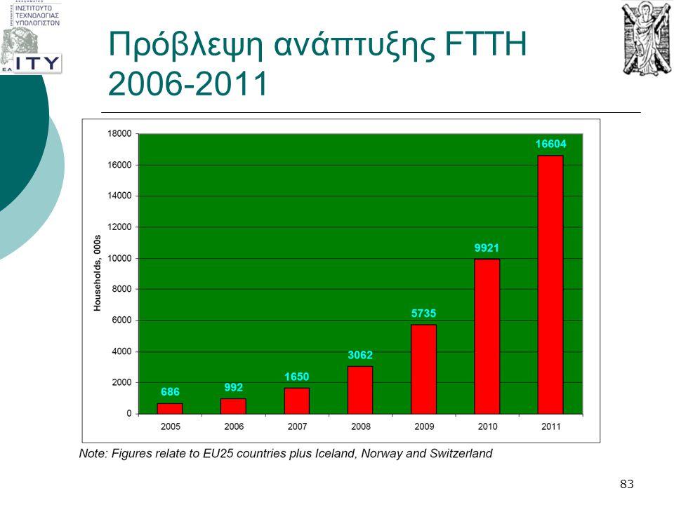 Πρόβλεψη ανάπτυξης FTTH 2006-2011