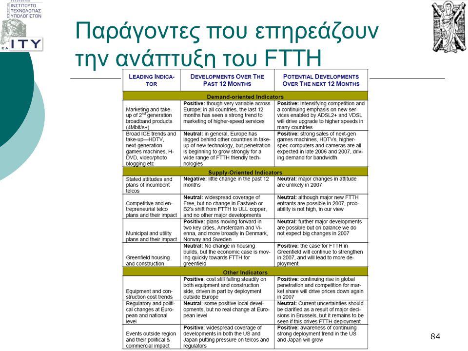 Παράγοντες που επηρεάζουν την ανάπτυξη του FTTH