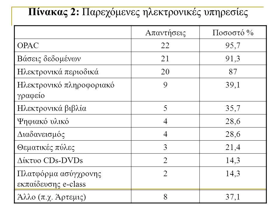 Πίνακας 2: Παρεχόμενες ηλεκτρονικές υπηρεσίες