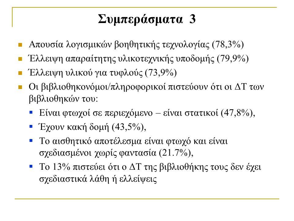 Συμπεράσματα 3 Απουσία λογισμικών βοηθητικής τεχνολογίας (78,3%)
