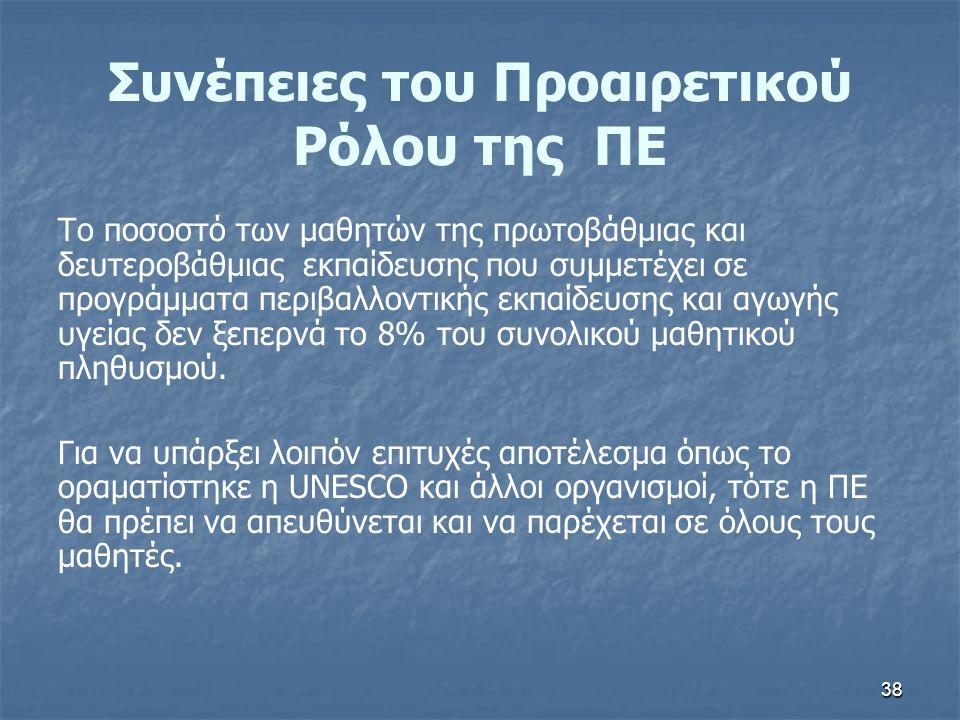 Συνέπειες του Προαιρετικού Ρόλου της ΠΕ