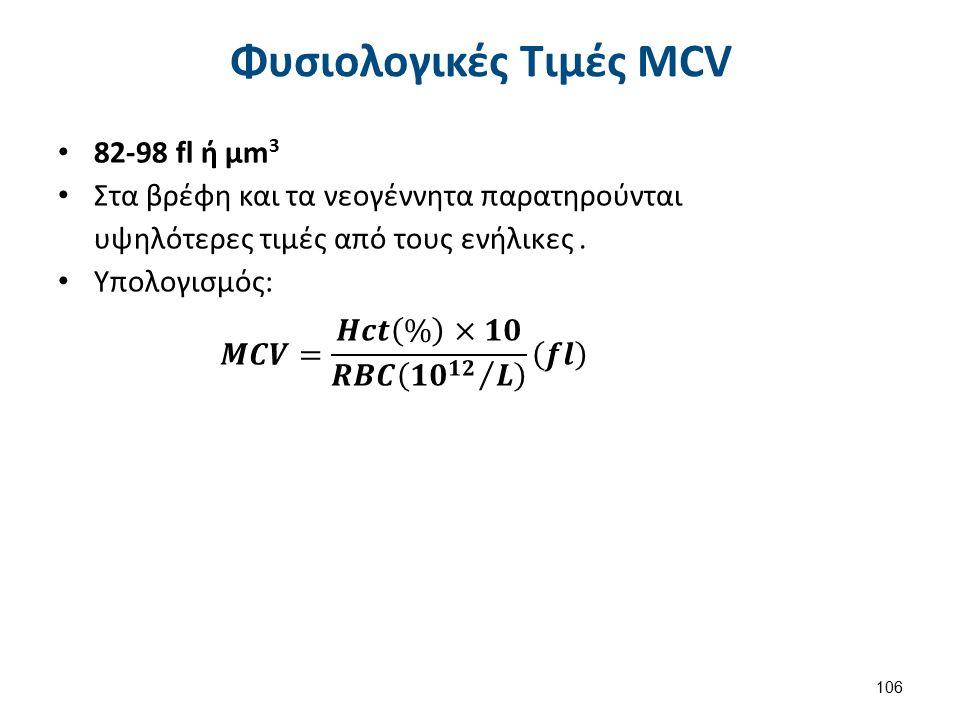 Παράγοντες Σύγχυσης στον υπολογισμό MCV