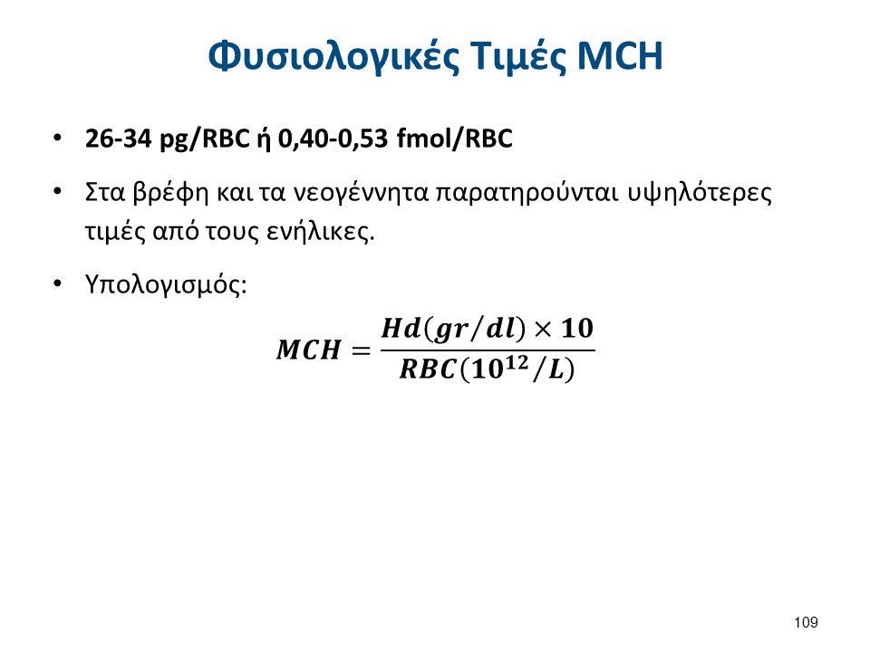 Παράγοντες Σύγχυσης MCH