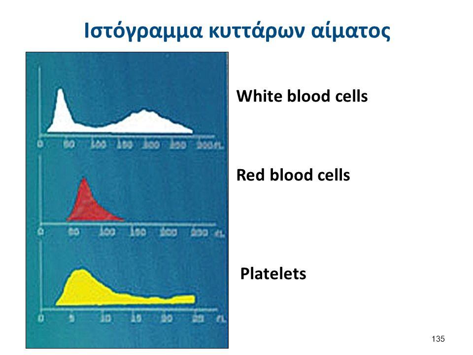 Ιστόγραμμα Λευκών Αιμοσφαιρίων