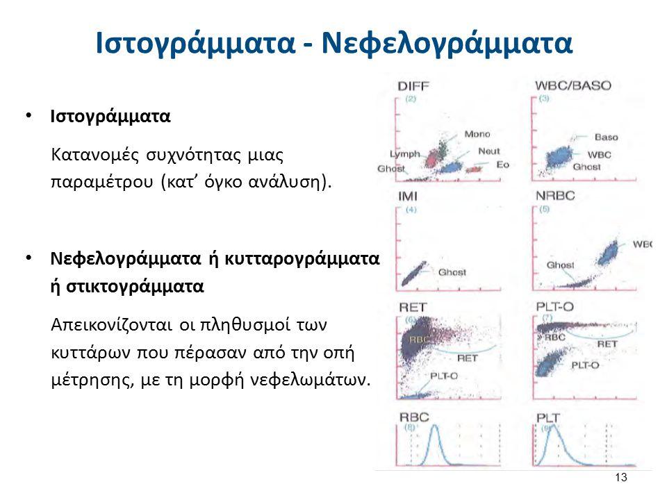 1. Λευκά αιμοσφαίρια ή λευκοκύτταρα