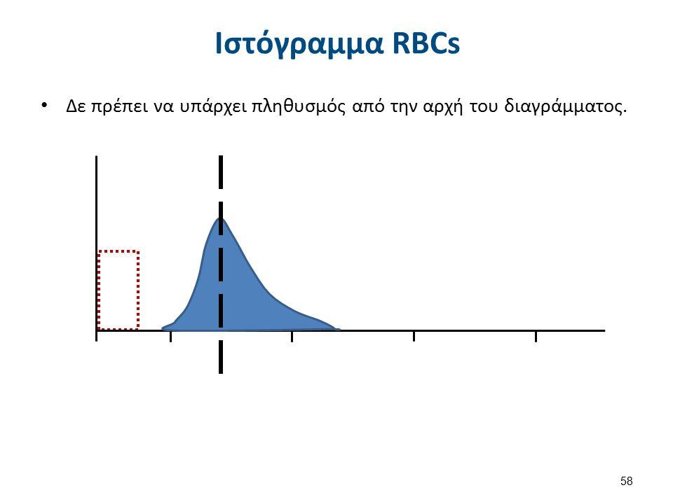 Μέτρηση Αιμοσφαιρίνης (Hb)