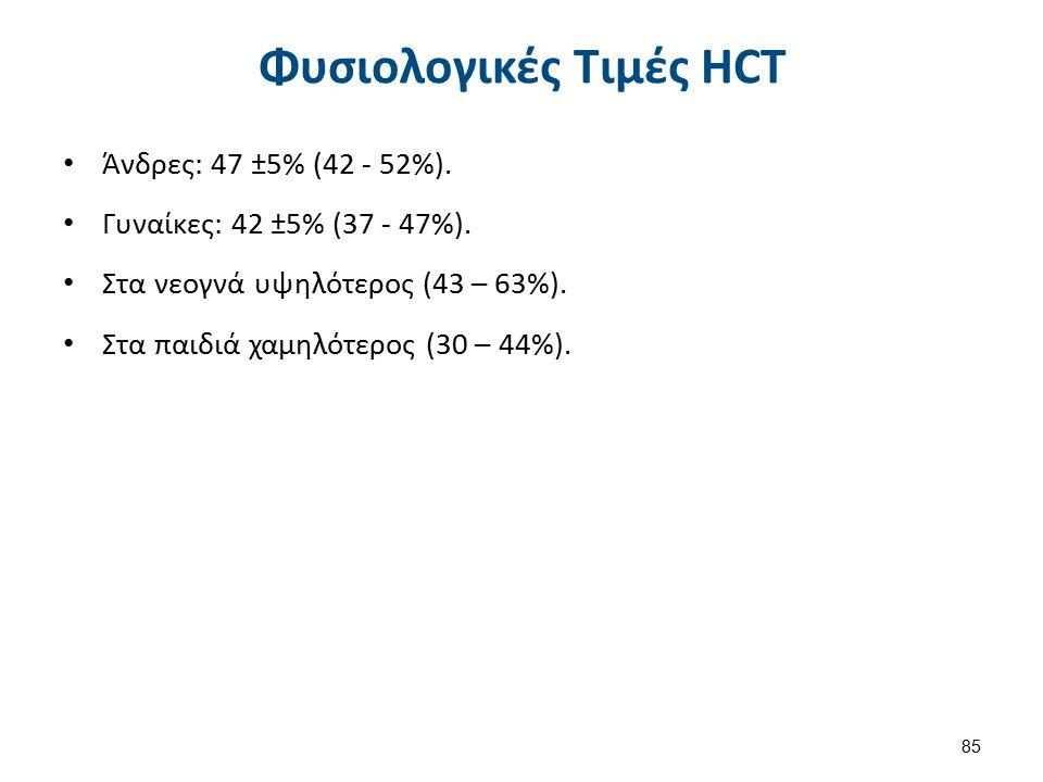 Αρχή Μεθόδου μέτρησης HCT