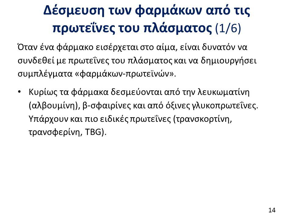 Δέσμευση των φαρμάκων από τις πρωτεΐνες του πλάσματος (2/6)